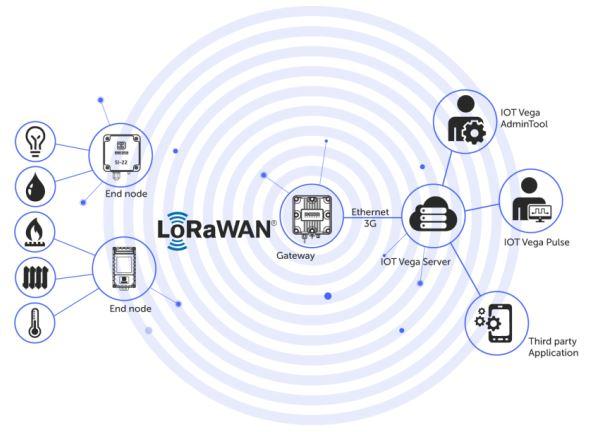 Tecnologia LoRaWAN