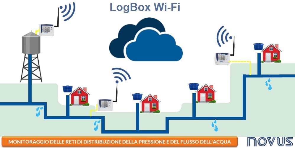 Applicazione LogBox Wi-Fi